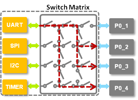 スイッチ・マトリクスイメージ。NXPのサイトより引用。