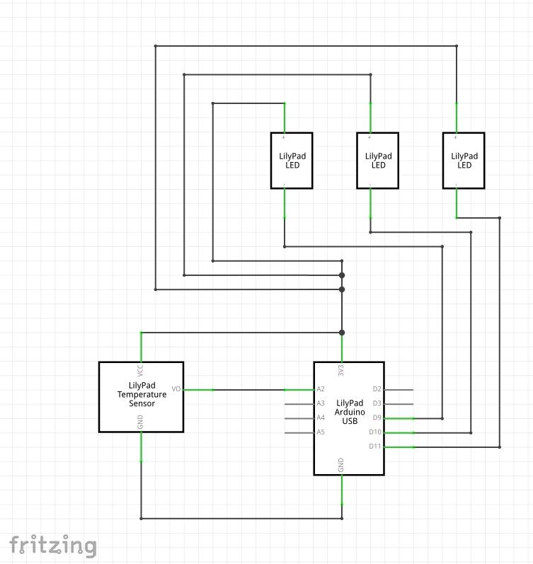 温度センサとLED3つ、LilyPad Arduino USBを繋ぎます。