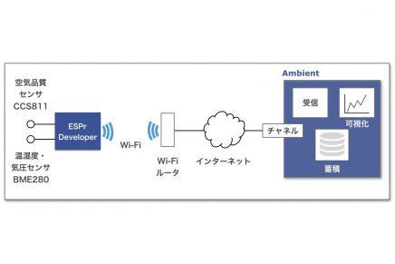 【AmbientでIoTをはじめよう】第二回 空気品質を測定し、記録する