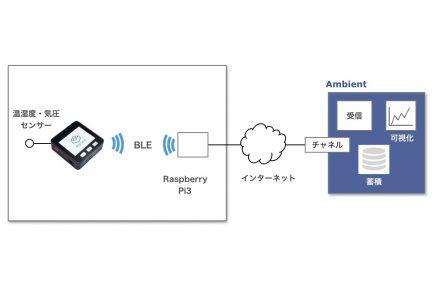 【AmbientでIoTをはじめよう】M5StackでBLE環境センサー端末を作る