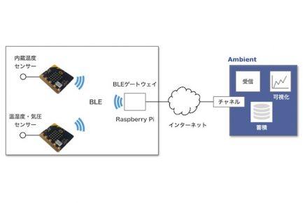 【AmbientでIoTをはじめよう】micro:bitで温度データーをAmbientに送りグラフにする